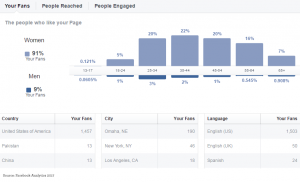 FB Dashboard Example 1
